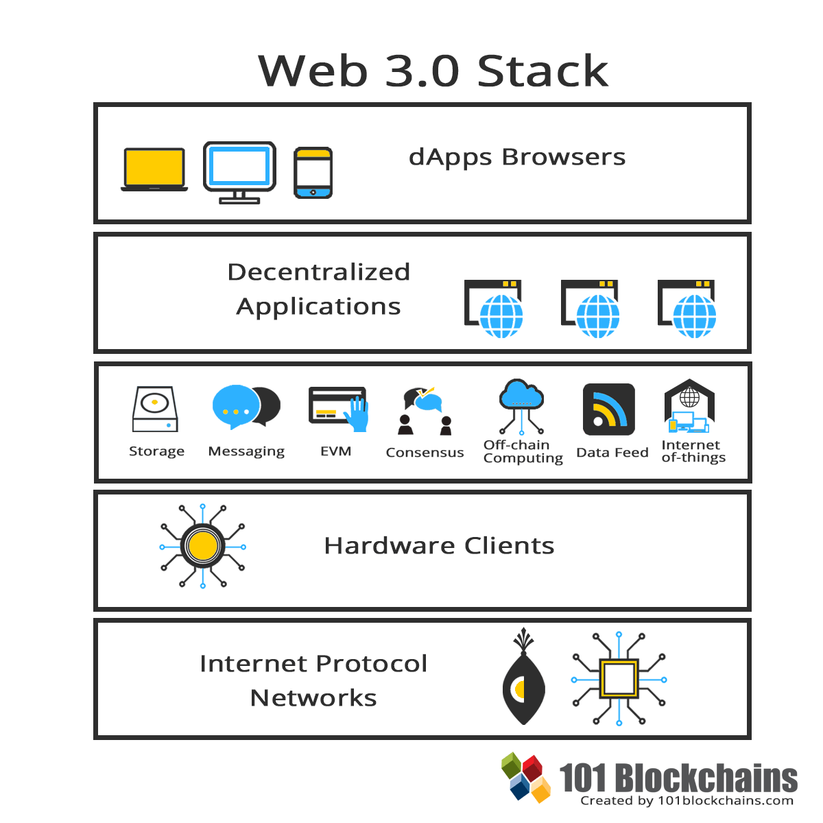 Web 3.0 Stack